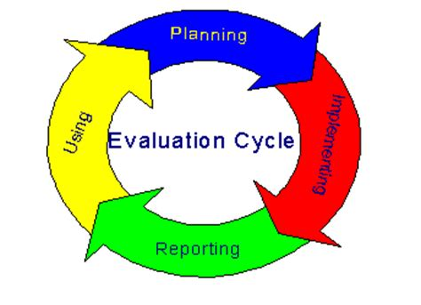 What to write in an evaluation report